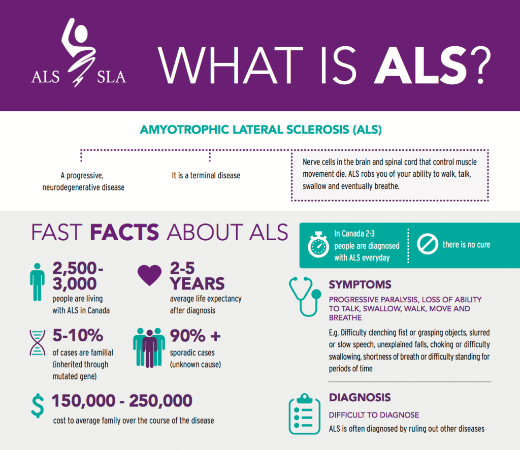 An infographic that includes definitions and fast facts about ALS. A downloadable pdf is available on this page.